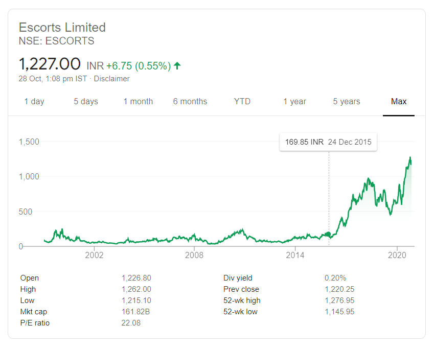 Escorts Limited Share price | Is it a good idea to keep holding stocks forever as an investor?