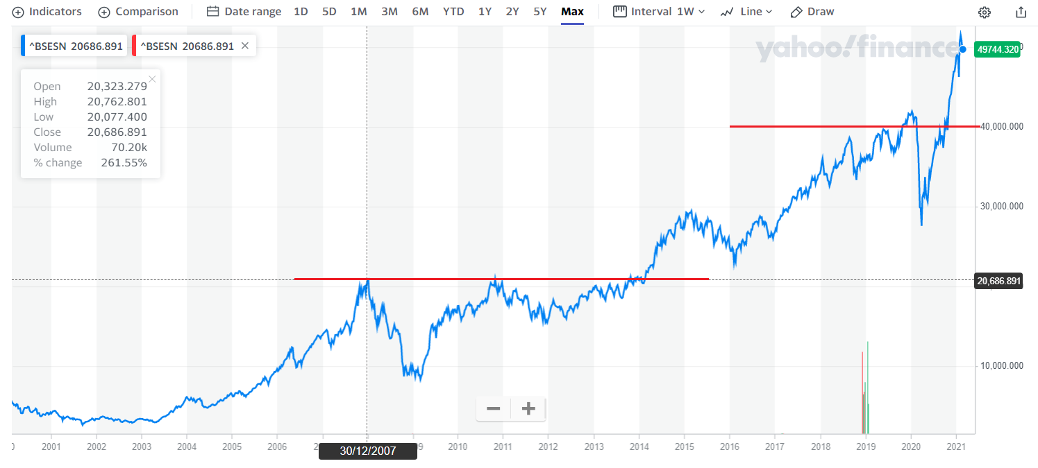 Is it a good time to invest in the stock market?
