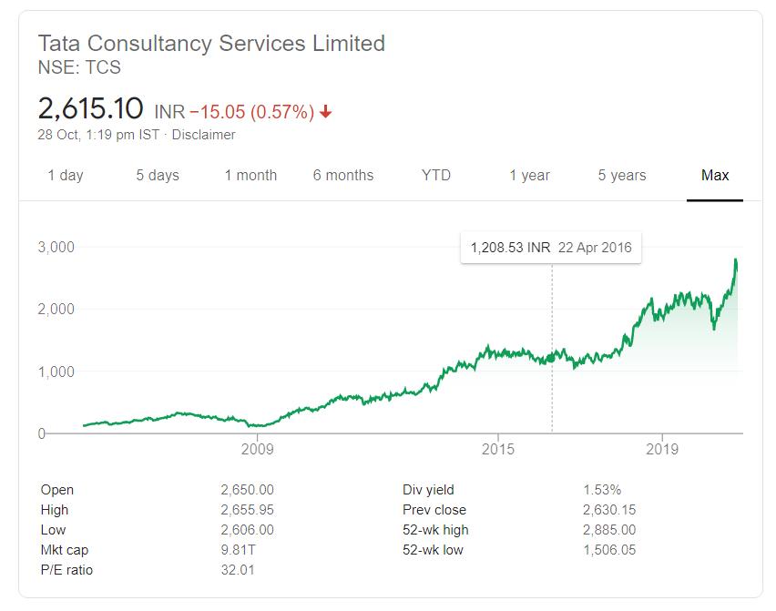 TCS Share price