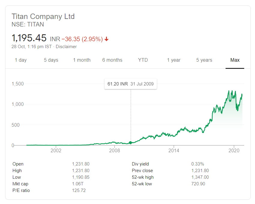 Titan Company | Is it a good idea to keep holding stocks forever as an investor?