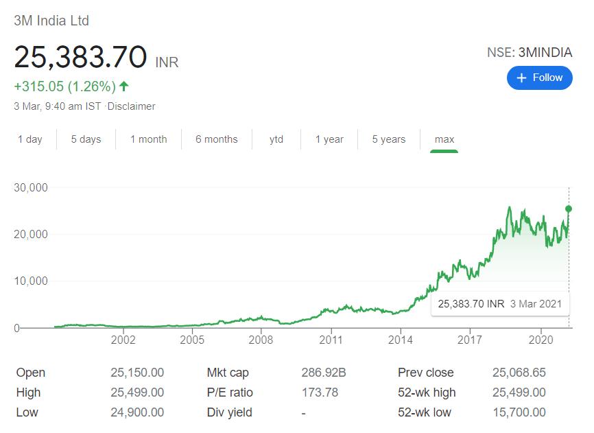 3M India stock price