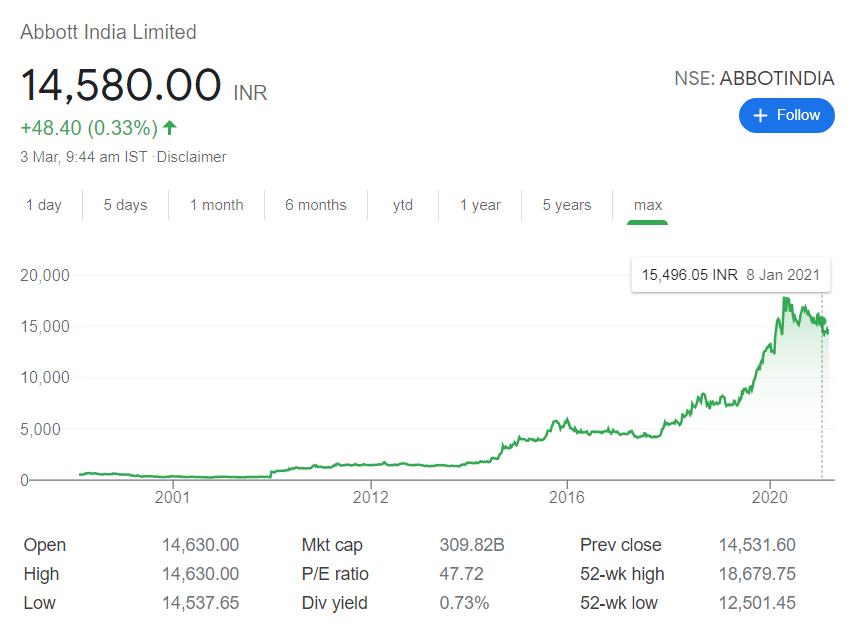 Abbott India stock price
