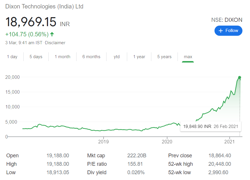 Dixon Technologies (India) stock price | Top 10 Most Expensive Stocks in India