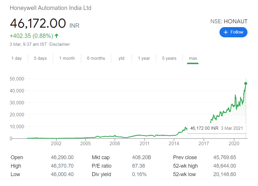 Honeywell Auto stock price | Top 10 Most Expensive Stocks in India