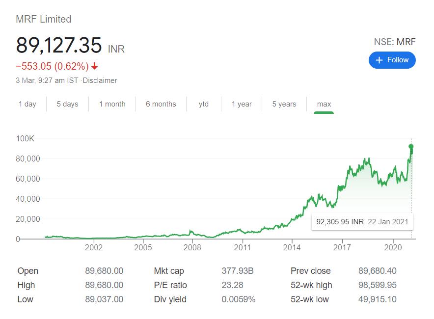MRF stock price