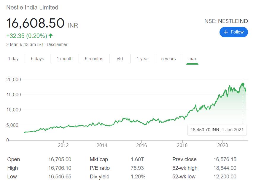 Nestle India stock price