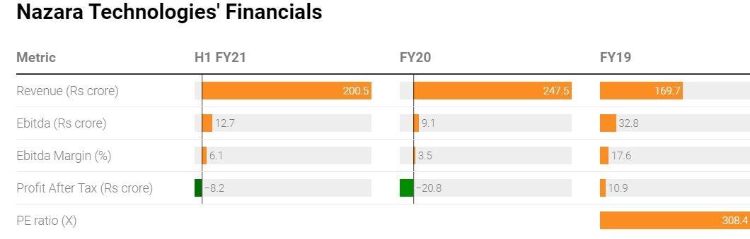 Financial Snapshot of Nazara   Understanding the rise of Nazara Technologies