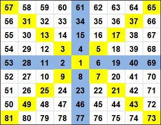 What is the 'Spiral Chart' or 'Square of Nine' chart